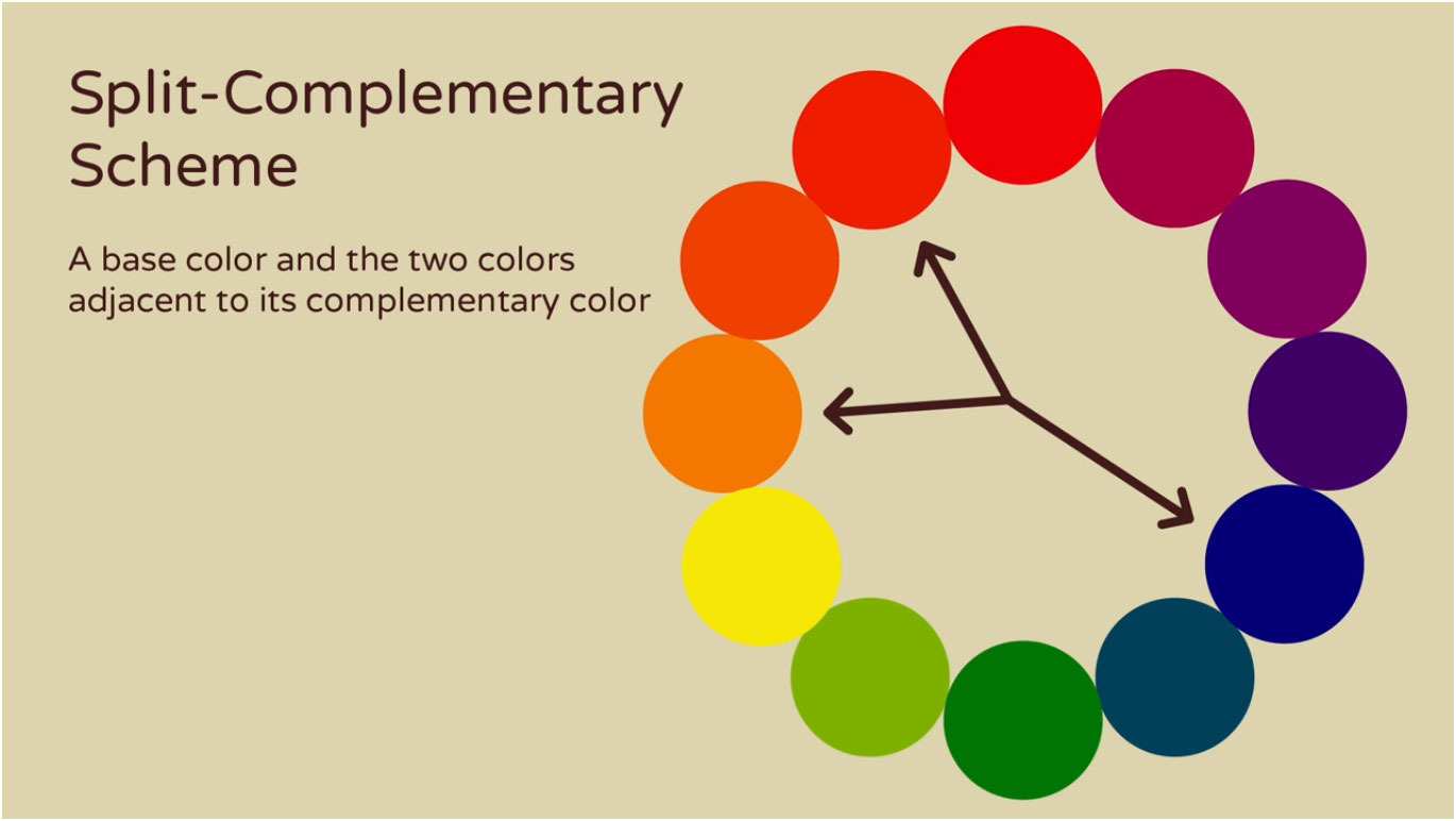 Split Complementary Color Scheme Is Made Up Of A Base And The Two Colors Adjacent To Its
